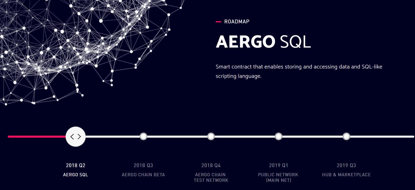 AergoSQL