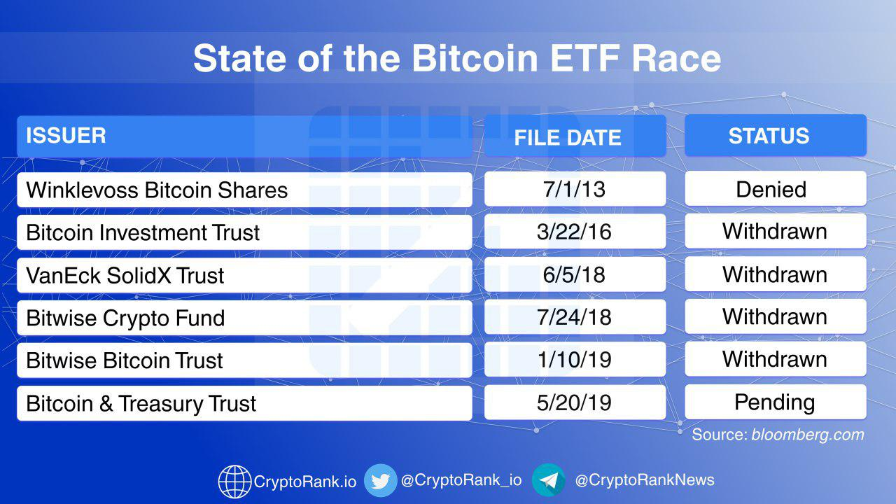 how to invest in cryptocurrency etf