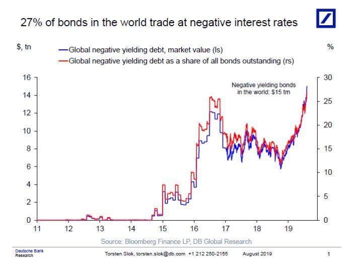 bitcoin bond market)