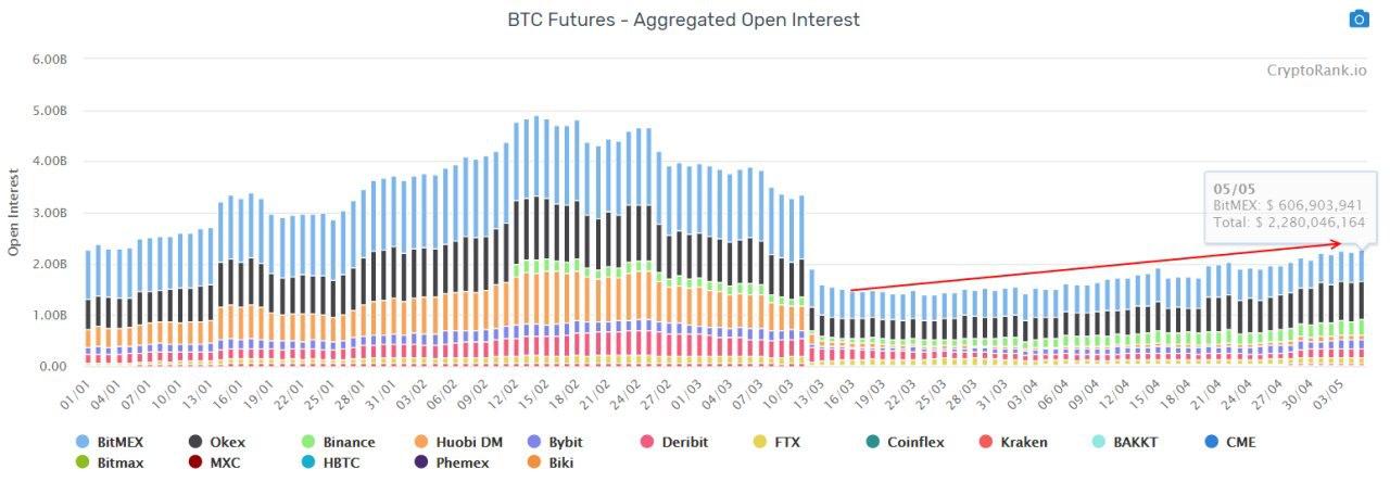open market bitcoin