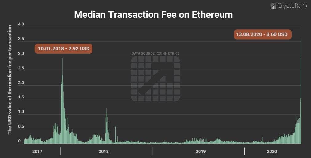 Medium Transaction Fee on Ethereum