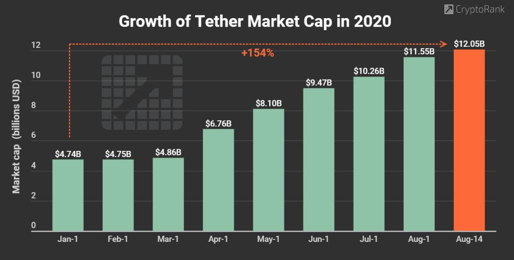 Tether Market Cap Crossed $12B