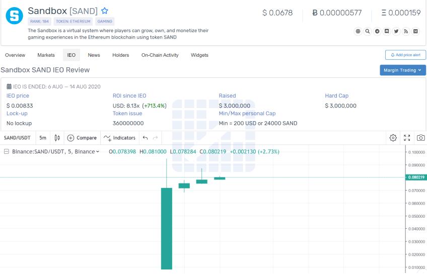 The Sandbox is Now Live on Binance with 8.13x ROI Since IEO