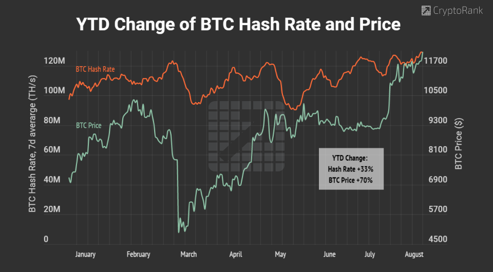 BTC Hash Rate Hit ATH