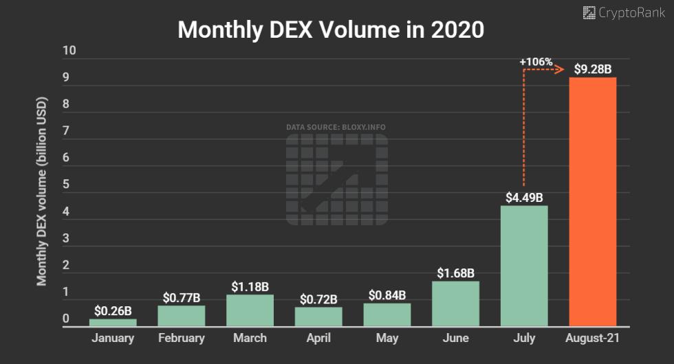 DEX volume in August