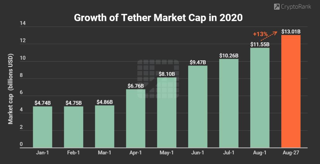 USDT market cap