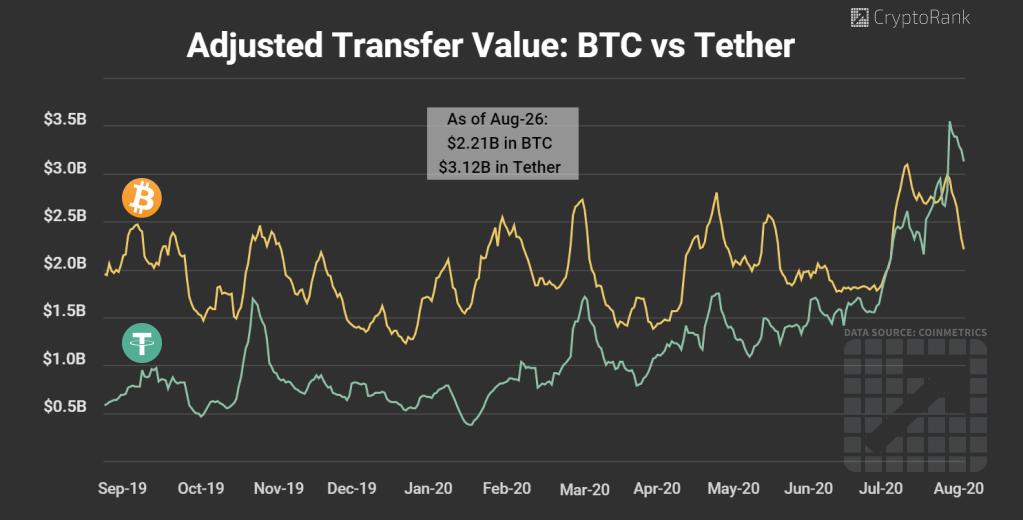 Tether transfer value