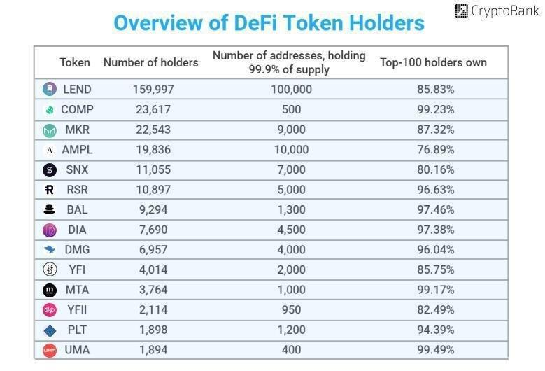 Overview of Defi Token Holders