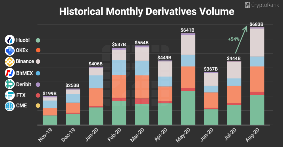 Derivatives volumes in August