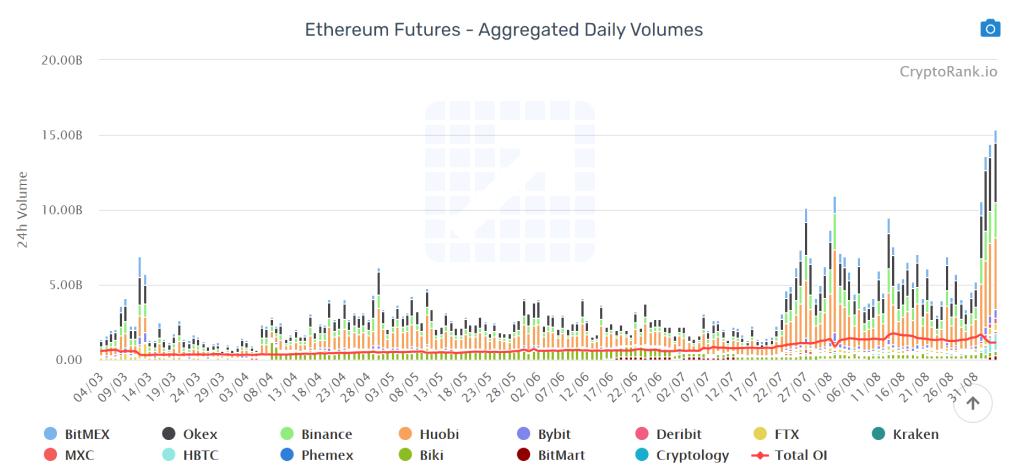 ETH Futures Volume Hit $15B
