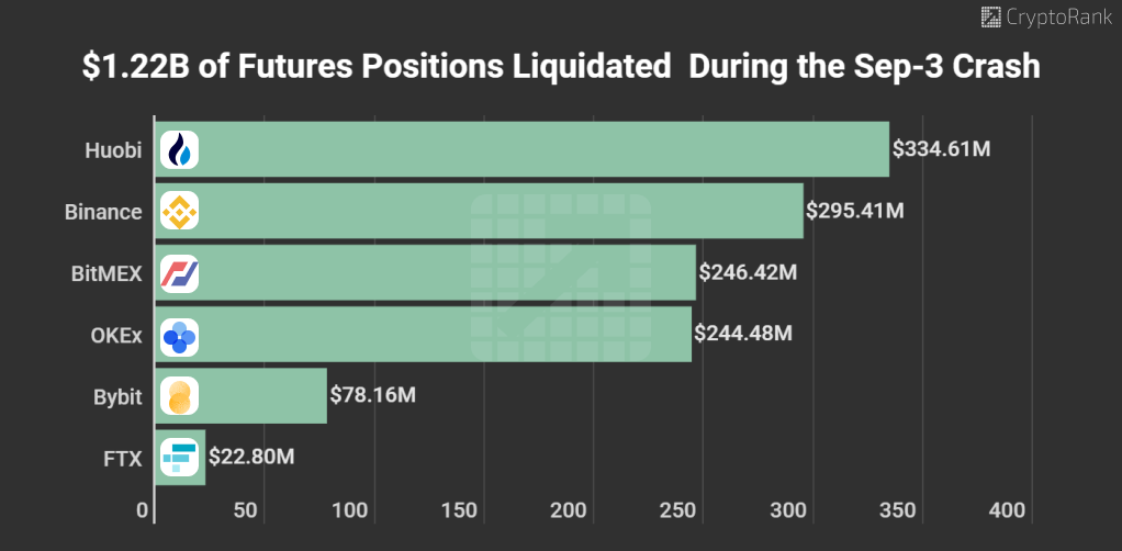 Bitcoin Futures Liquidation on September 3