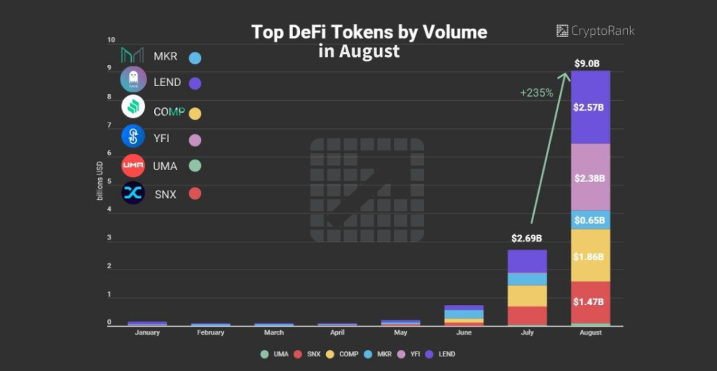 Trading Volume of Top DeFi Tokens