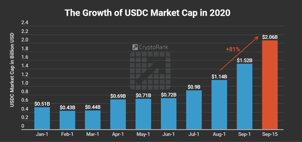 USDC Market Cap Crossed $2B