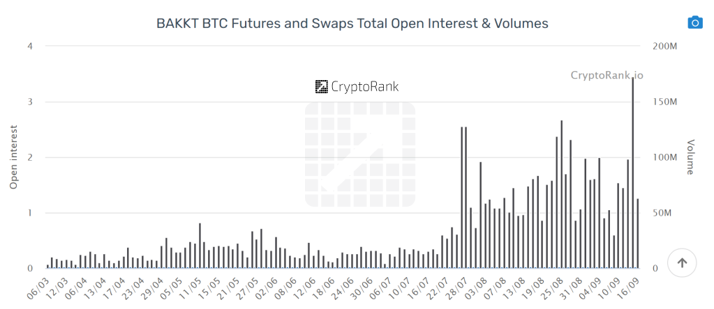 Bakkt Bitcoin Futures' Daily VolumeBakkt Bitcoin Futures' Daily Volume