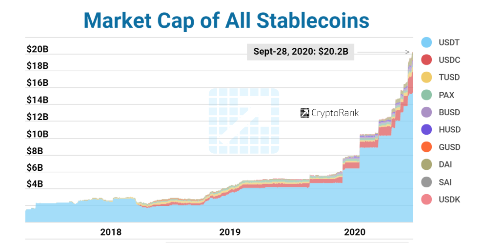 Stablecoin market cap crossed $20B