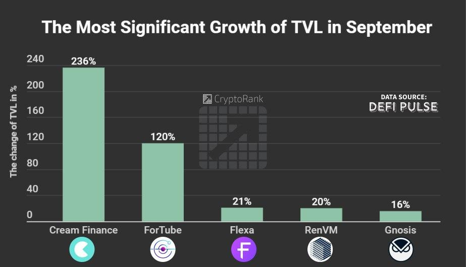 Growth of TVL in September