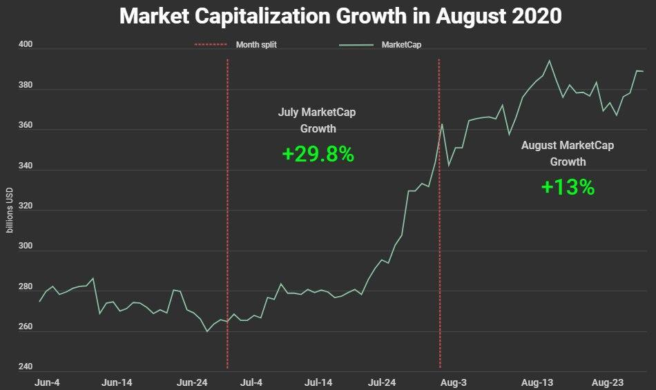 Market Capitalization Growth