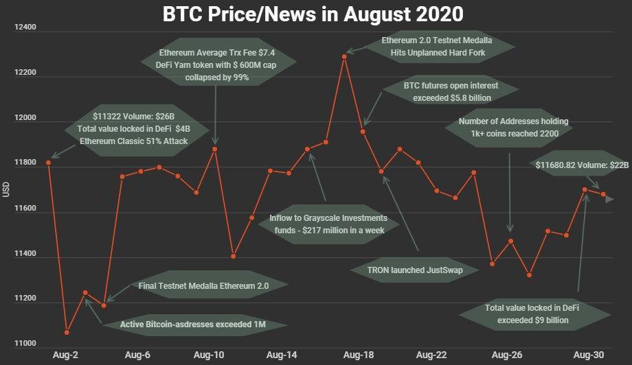 BTC Price News