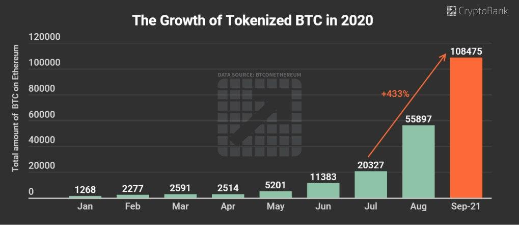 Tokenized BTC