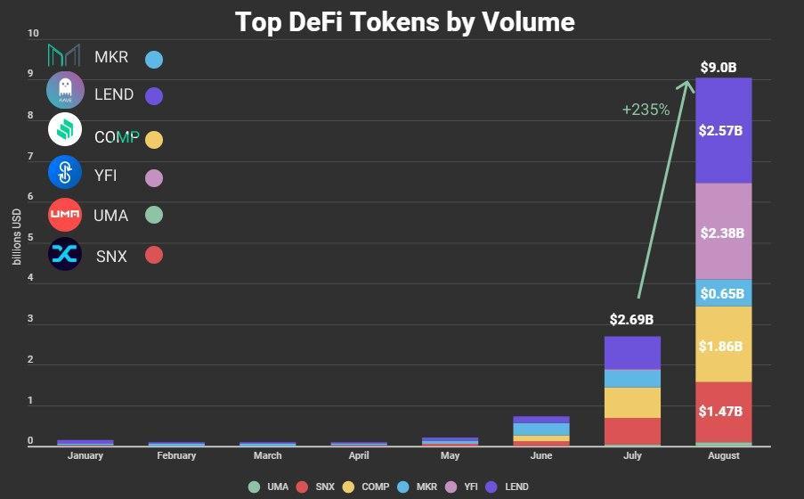 Top DeFi By Volume
