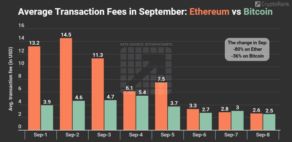 ether transaction fee in september
