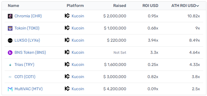 ROI of Projects listed on KuCoin
