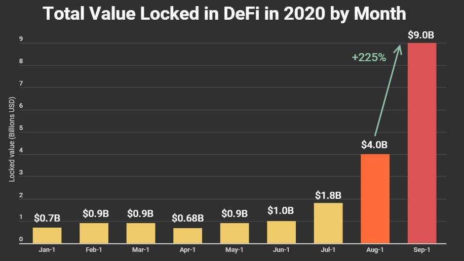 Total value locked in DeFi by Month