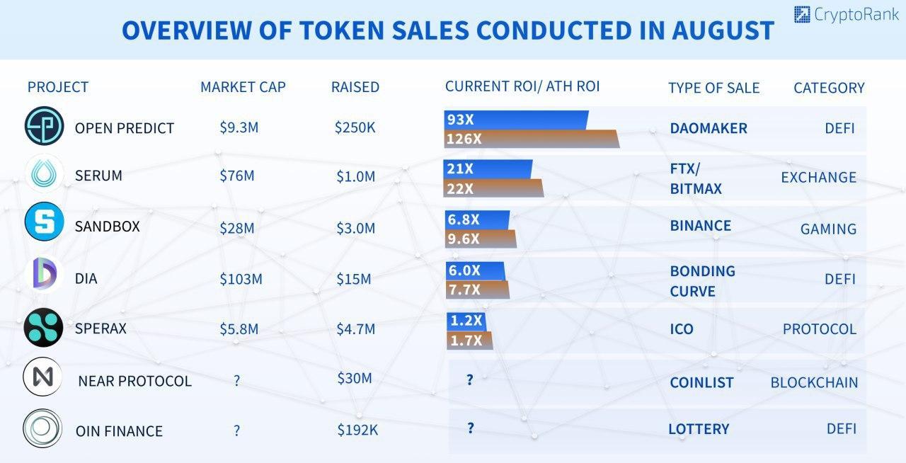 token sales in august 2020